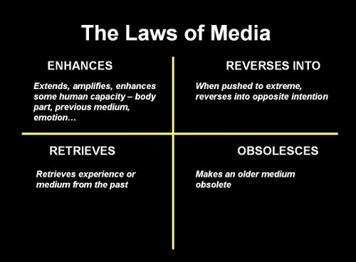 The Laws of Media